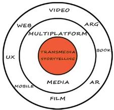 Transmedia Story Location