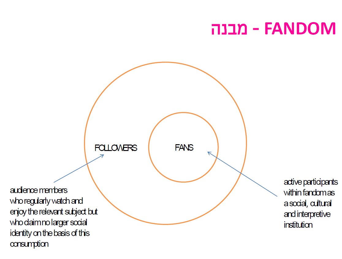 Structure of fan community