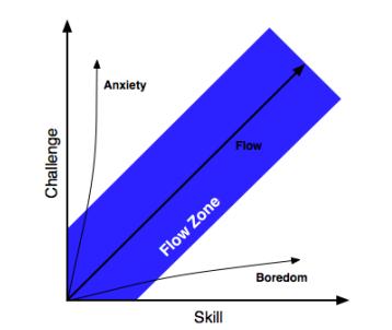עקרון הזרימה, ה-FLOW, וגבולות הגזרה שלו